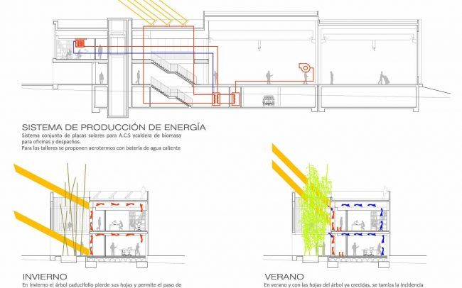 Proyecto Edificio del Centro de Servicios Científico-Tecnológicos del Campus de Gijón Dolmen Arquitectos